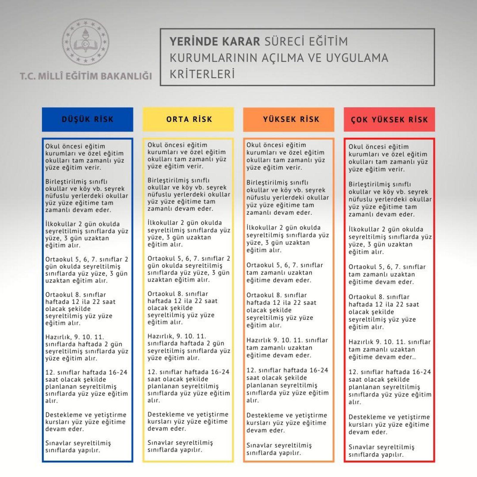 Eğitim kurumlarının açılma ve uygulama kriterleri
